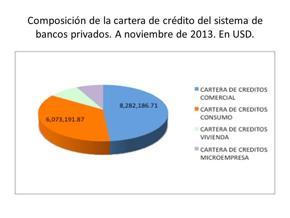Composición de la cartera de crédito del sistema de bancos privados