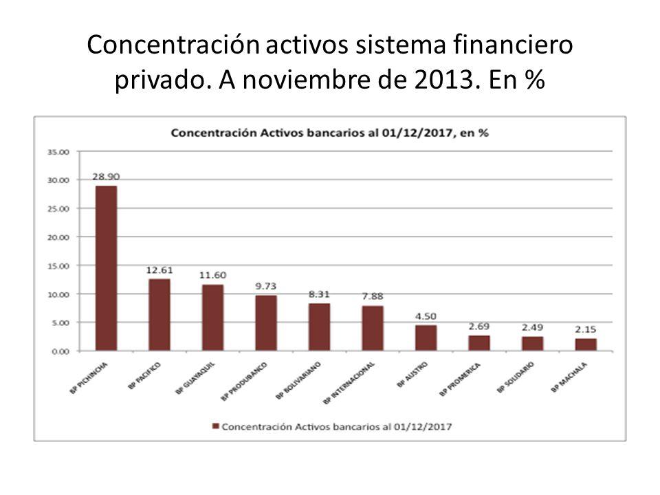 Concentración activos sistema financiero privado. A noviembre de 2013