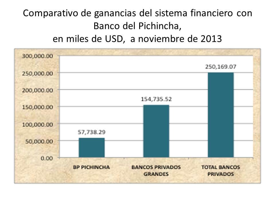 Comparativo de ganancias del sistema financiero con Banco del Pichincha, en miles de USD, a noviembre de 2013