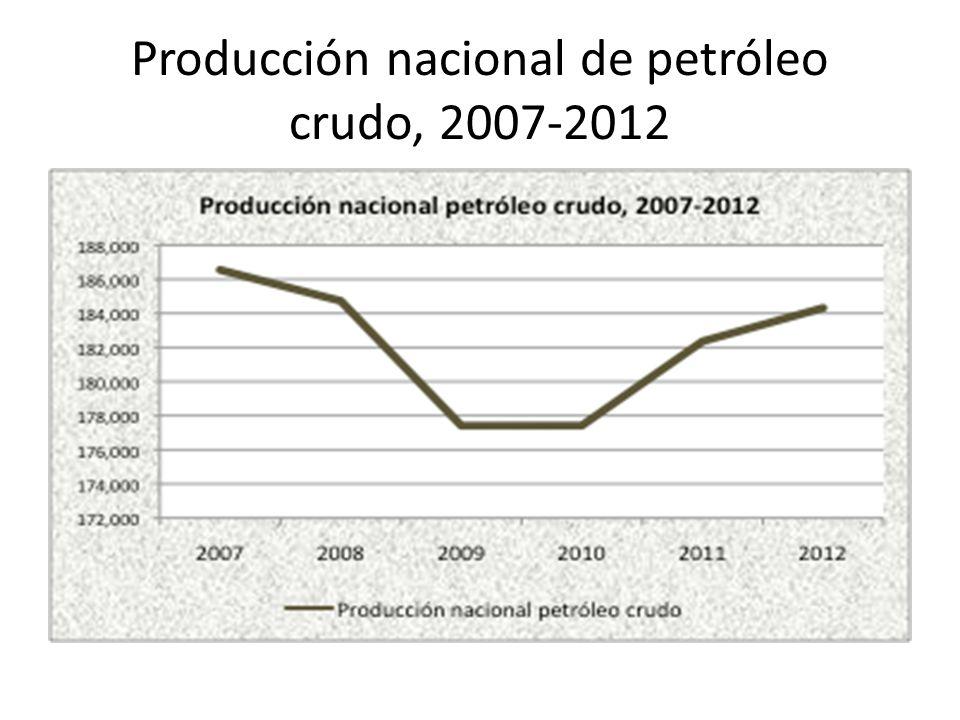 Producción nacional de petróleo crudo, 2007-2012