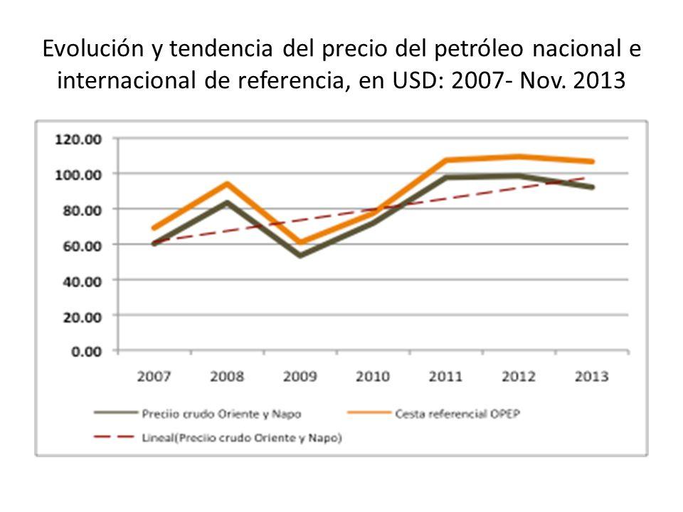 Evolución y tendencia del precio del petróleo nacional e internacional de referencia, en USD: 2007- Nov.