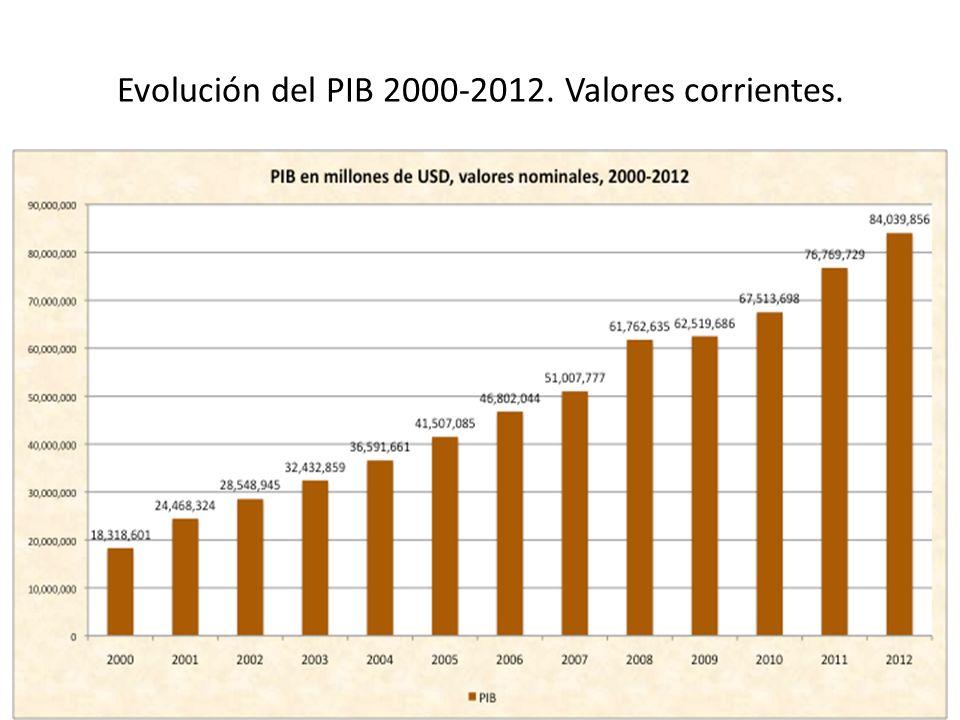 Evolución del PIB 2000-2012. Valores corrientes.