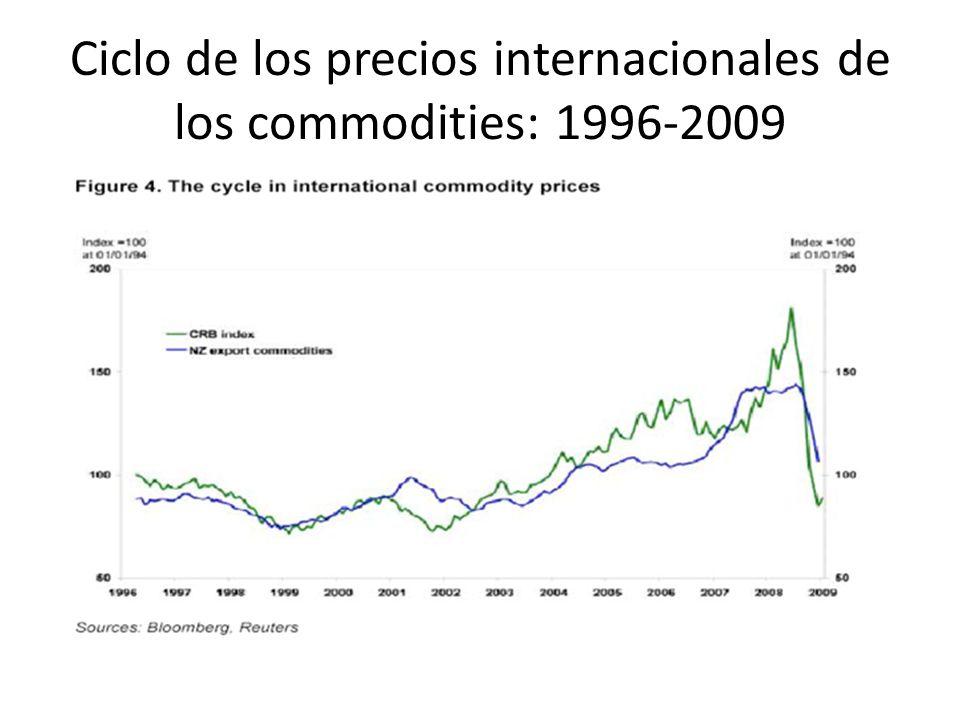 Ciclo de los precios internacionales de los commodities: 1996-2009