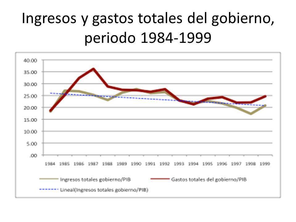 Ingresos y gastos totales del gobierno, periodo 1984-1999