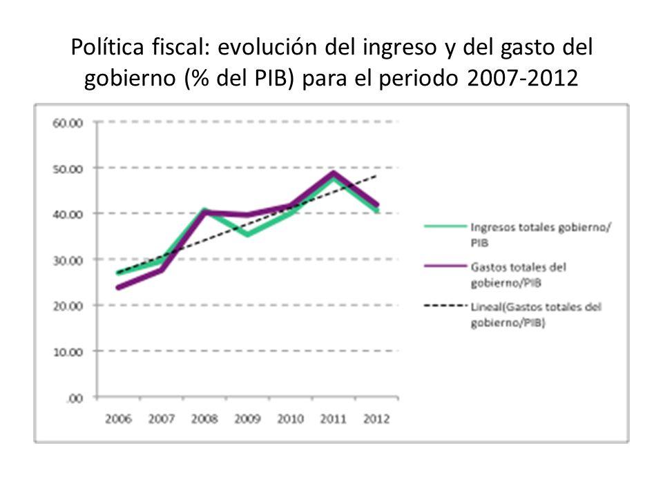 Política fiscal: evolución del ingreso y del gasto del gobierno (% del PIB) para el periodo 2007-2012