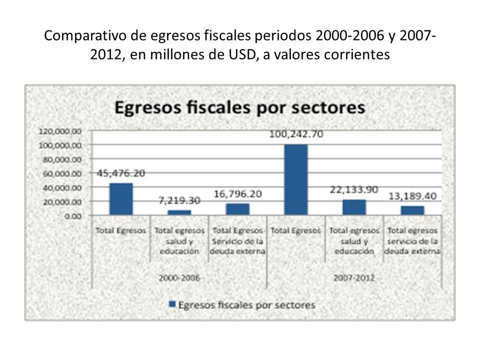 Comparativo de egresos fiscales periodos 2000-2006 y 2007-2012, en millones de USD, a valores corrientes