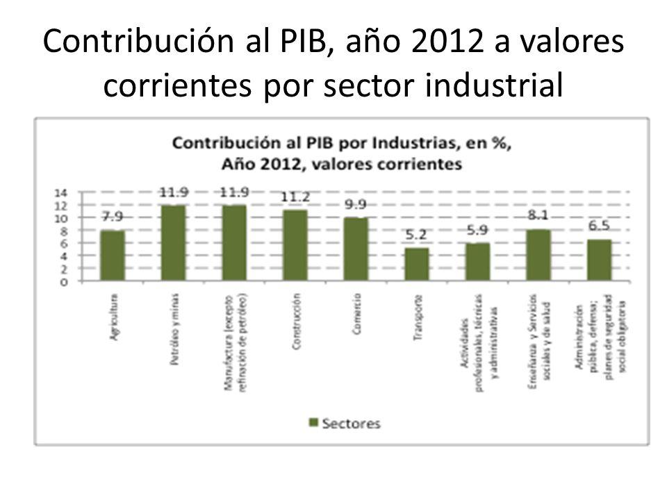 Contribución al PIB, año 2012 a valores corrientes por sector industrial
