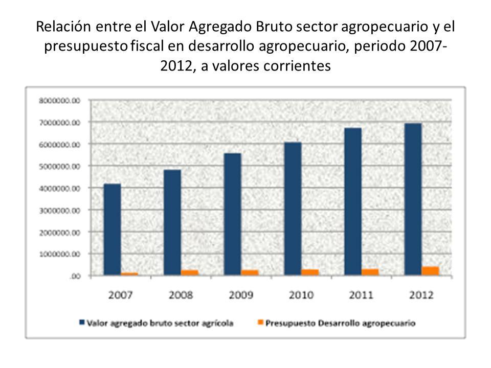 Relación entre el Valor Agregado Bruto sector agropecuario y el presupuesto fiscal en desarrollo agropecuario, periodo 2007-2012, a valores corrientes