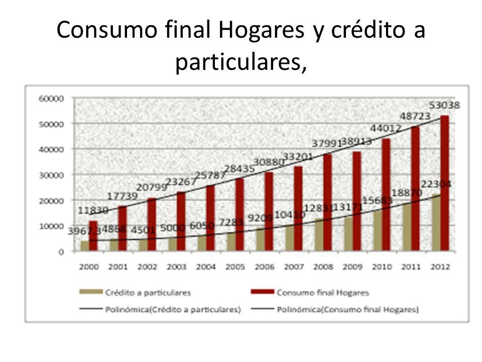 Consumo final Hogares y crédito a particulares,