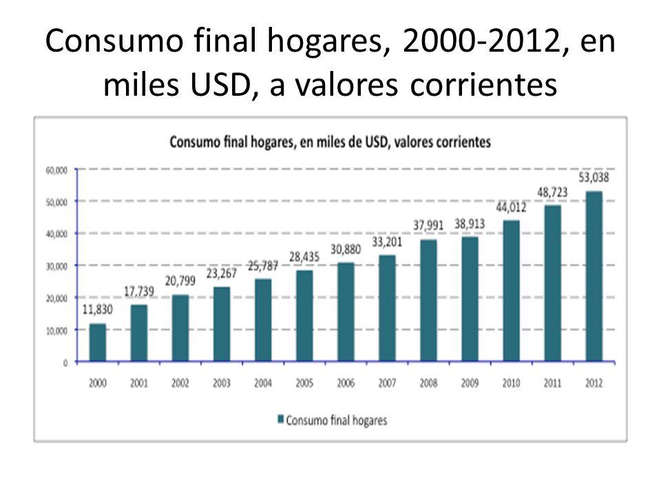Consumo final hogares, 2000-2012, en miles USD, a valores corrientes