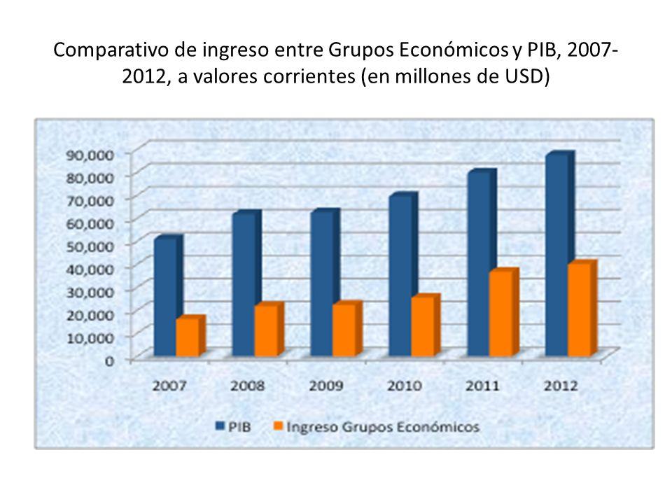 Comparativo de ingreso entre Grupos Económicos y PIB, 2007-2012, a valores corrientes (en millones de USD)