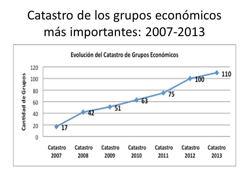 Catastro de los grupos económicos más importantes: 2007-2013