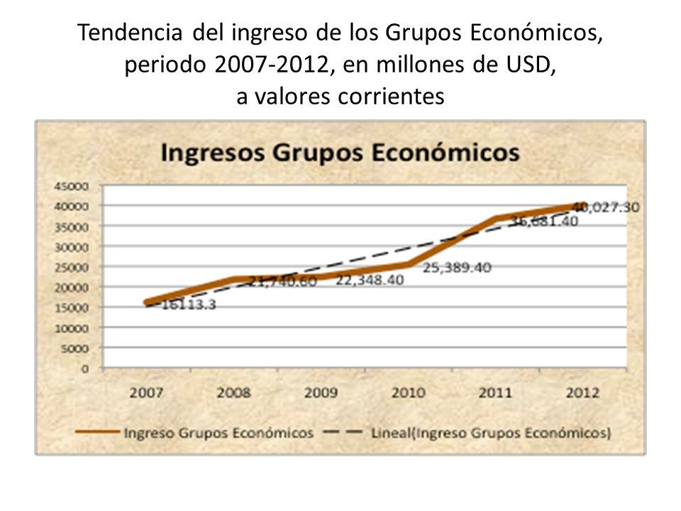 Tendencia del ingreso de los Grupos Económicos, periodo 2007-2012, en millones de USD, a valores corrientes