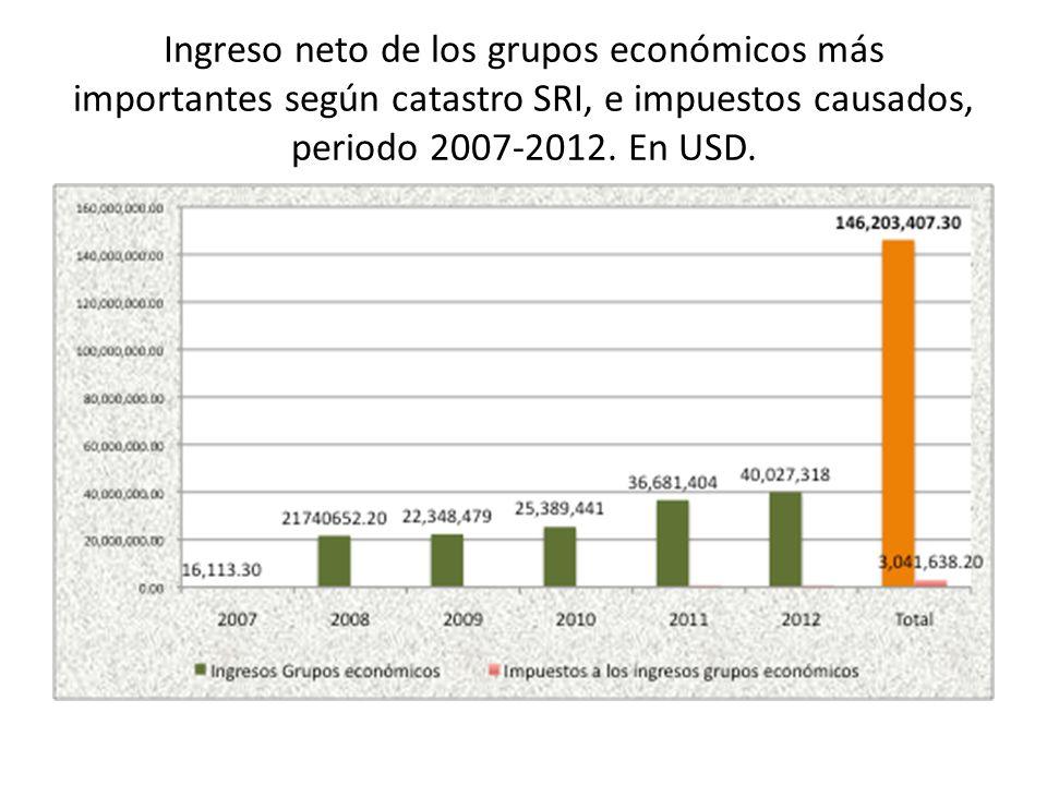 Ingreso neto de los grupos económicos más importantes según catastro SRI, e impuestos causados, periodo 2007-2012.
