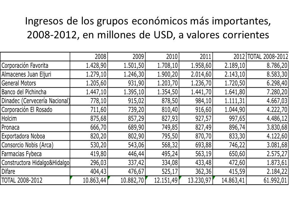 Ingresos de los grupos económicos más importantes, 2008-2012, en millones de USD, a valores corrientes