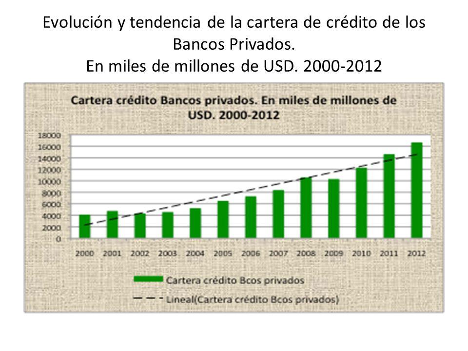 Evolución y tendencia de la cartera de crédito de los Bancos Privados