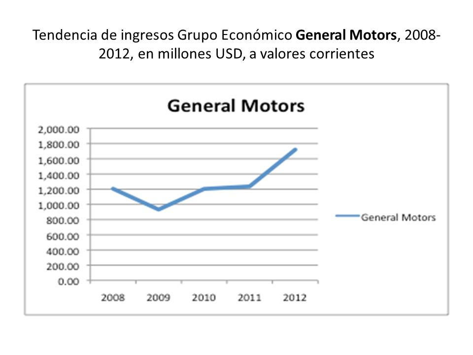Tendencia de ingresos Grupo Económico General Motors, 2008-2012, en millones USD, a valores corrientes