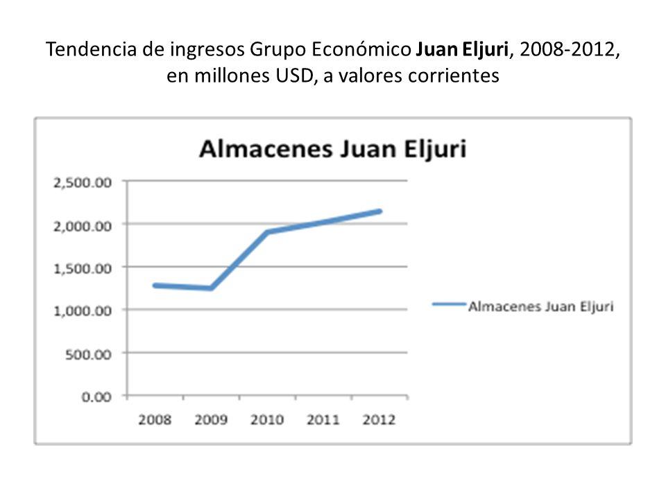 Tendencia de ingresos Grupo Económico Juan Eljuri, 2008-2012, en millones USD, a valores corrientes