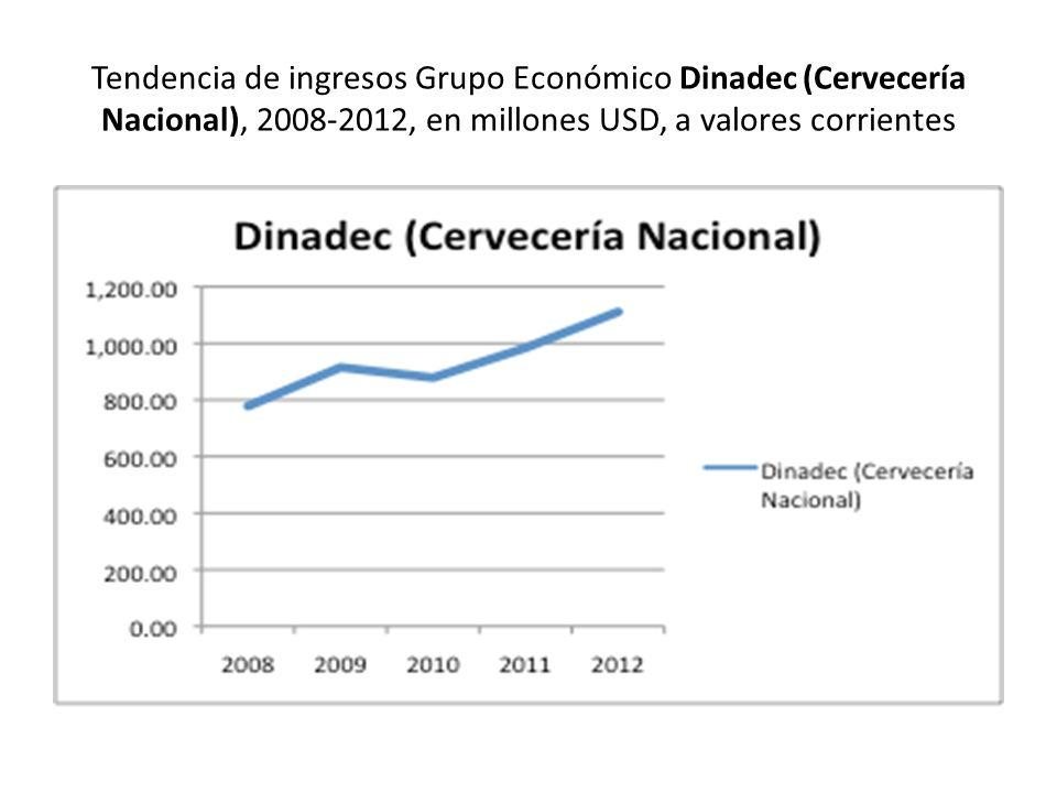 Tendencia de ingresos Grupo Económico Dinadec (Cervecería Nacional), 2008-2012, en millones USD, a valores corrientes