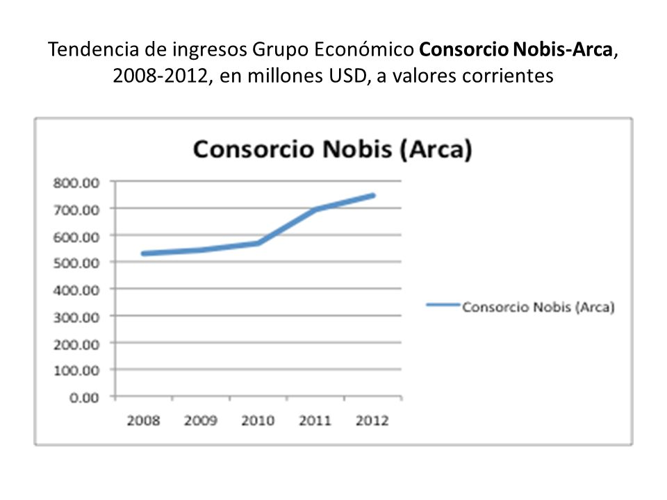 Tendencia de ingresos Grupo Económico Consorcio Nobis-Arca, 2008-2012, en millones USD, a valores corrientes