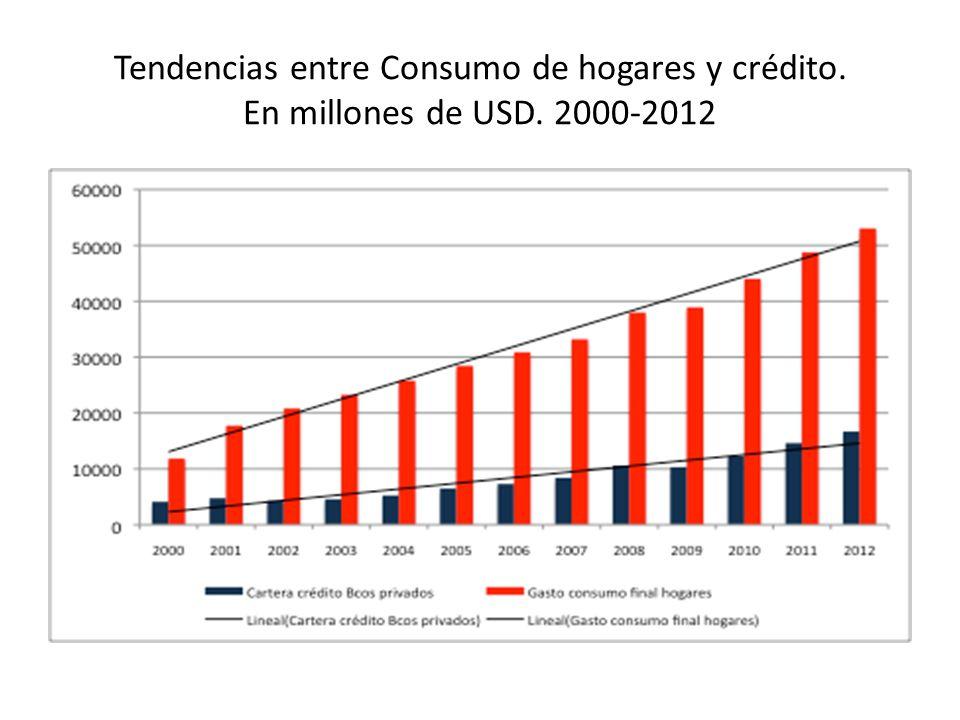 Tendencias entre Consumo de hogares y crédito. En millones de USD