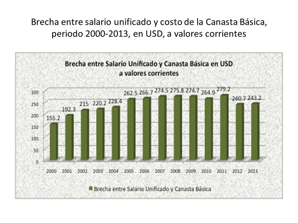 Brecha entre salario unificado y costo de la Canasta Básica, periodo 2000-2013, en USD, a valores corrientes