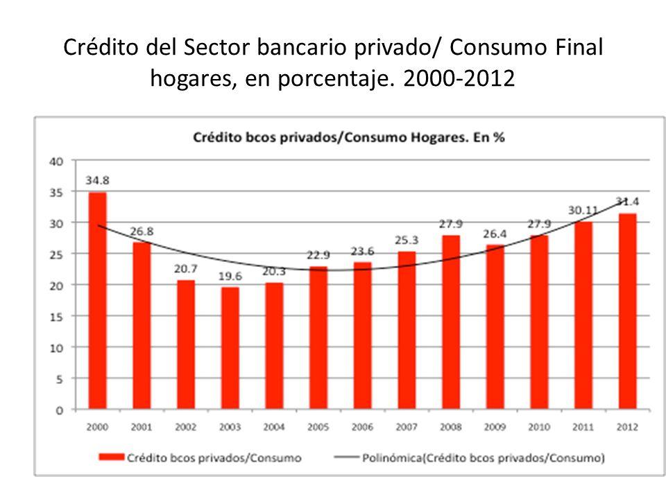 Crédito del Sector bancario privado/ Consumo Final hogares, en porcentaje. 2000-2012