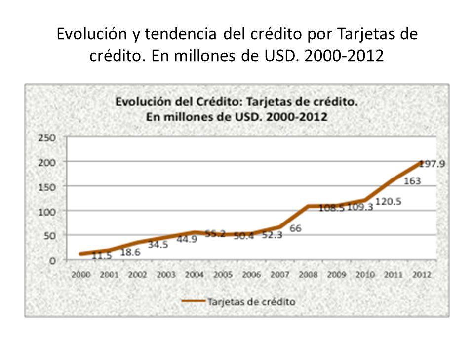 Evolución y tendencia del crédito por Tarjetas de crédito
