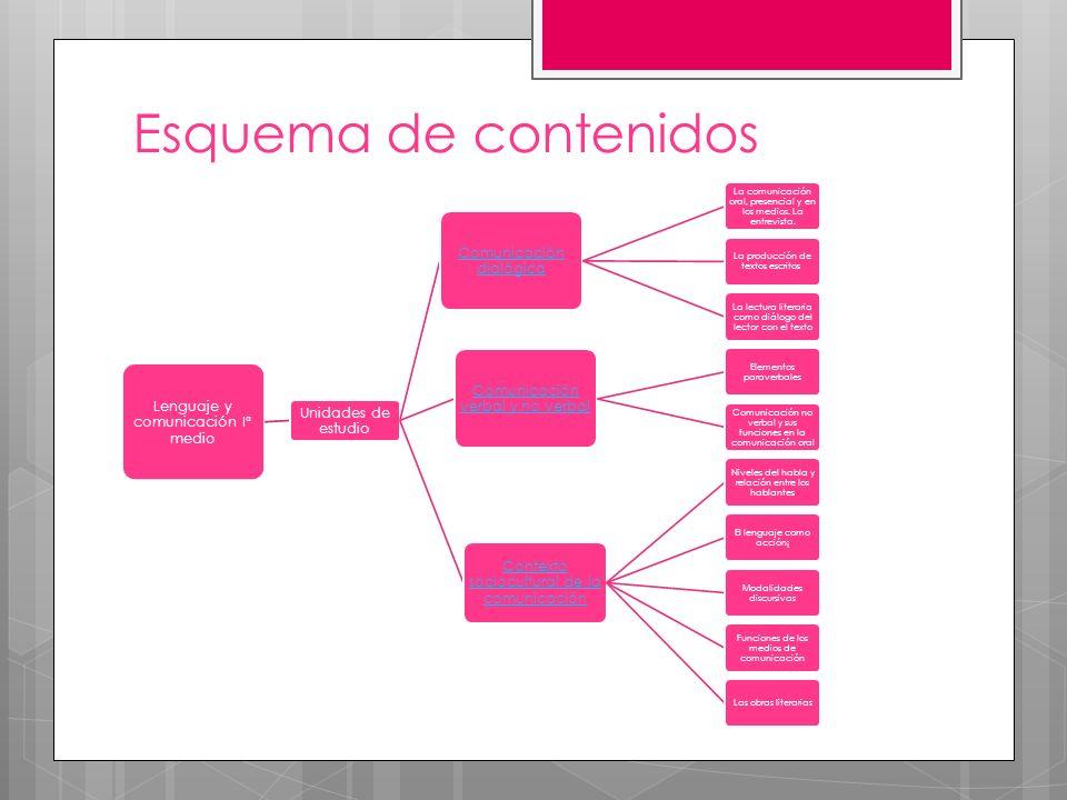 Esquema de contenidos Lenguaje y comunicación Iª medio
