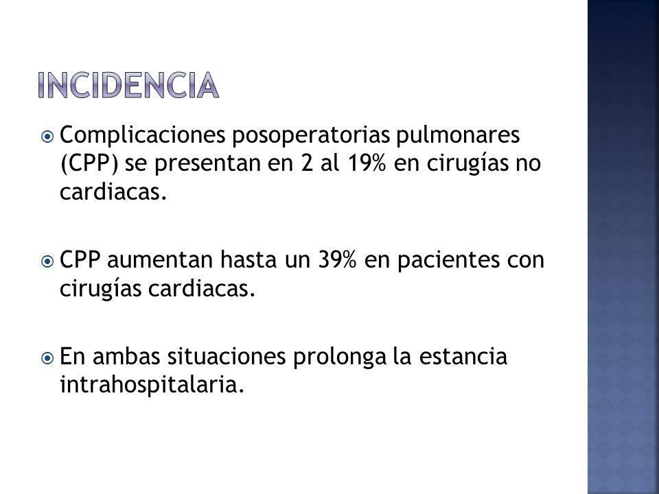 Incidencia Complicaciones posoperatorias pulmonares (CPP) se presentan en 2 al 19% en cirugías no cardiacas.