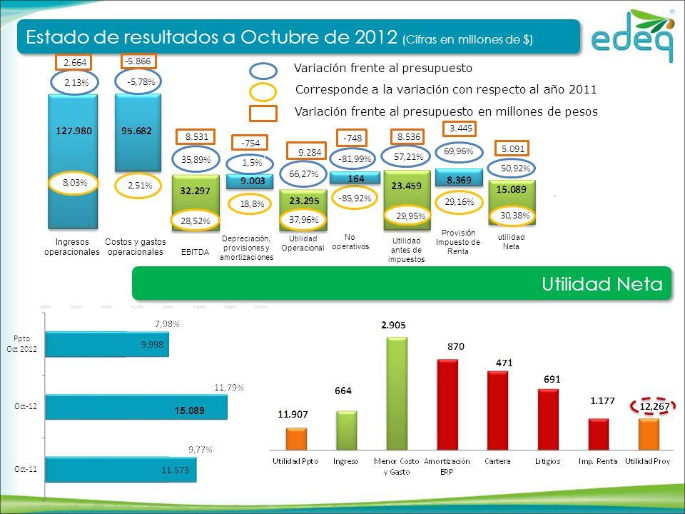 Estado de resultados a Octubre de 2012 (Cifras en millones de $)