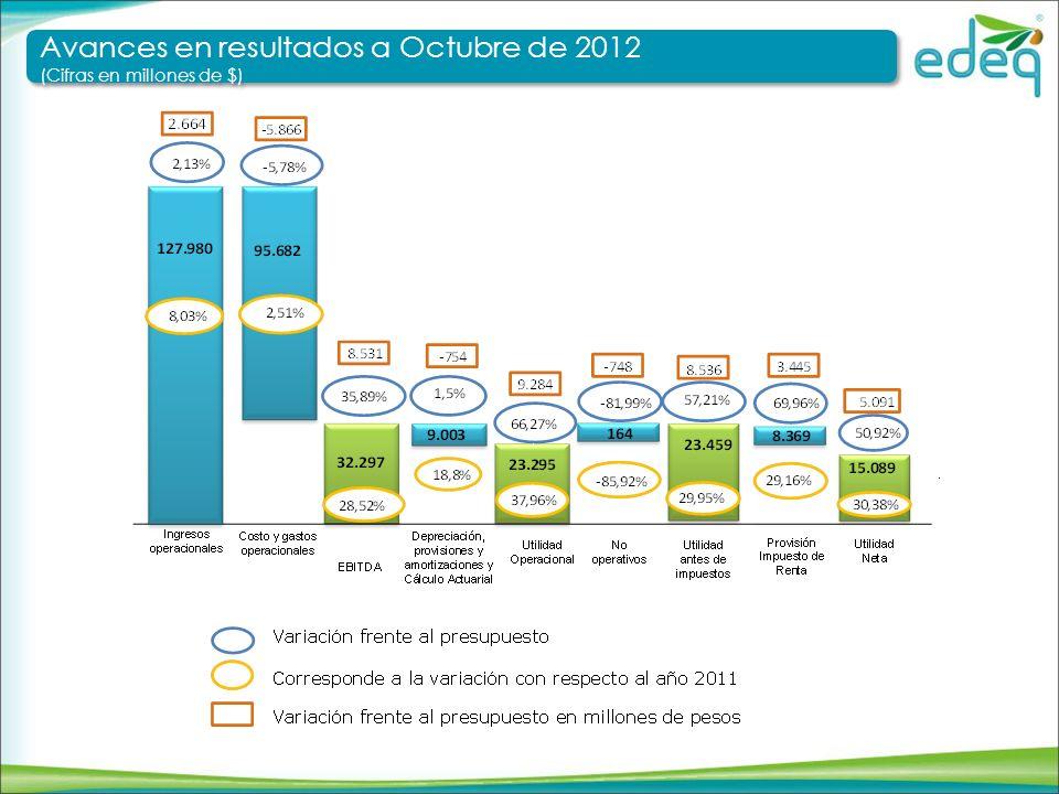 Avances en resultados a Octubre de 2012