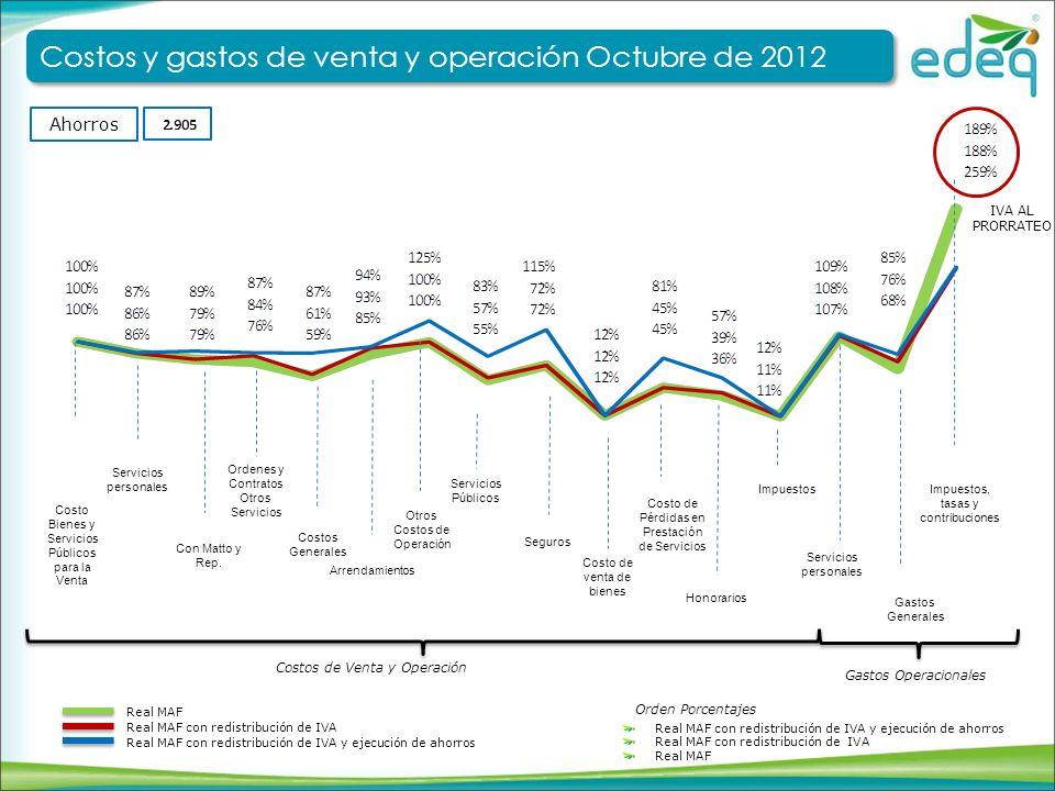 Costos y gastos de venta y operación Octubre de 2012