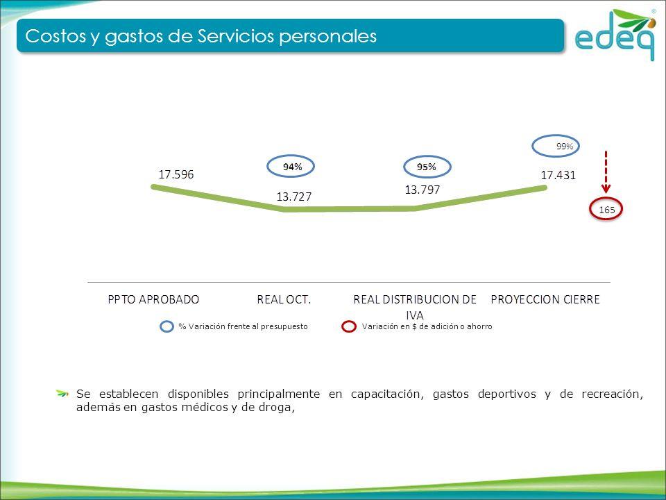 Costos y gastos de Servicios personales