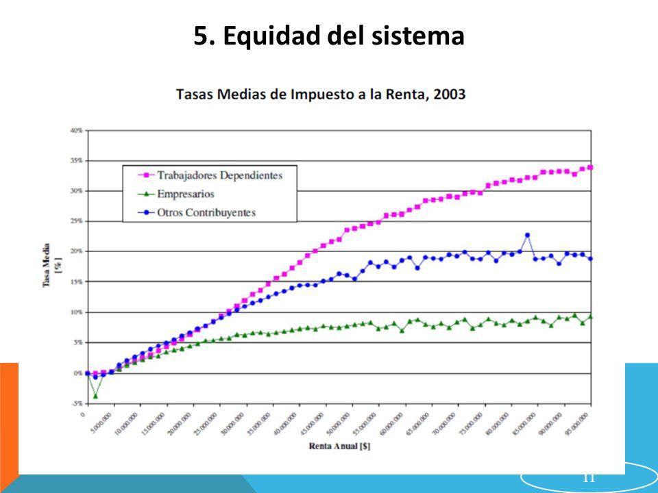 5. Equidad del sistema