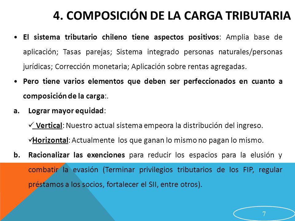4. Composición de la carga tributaria