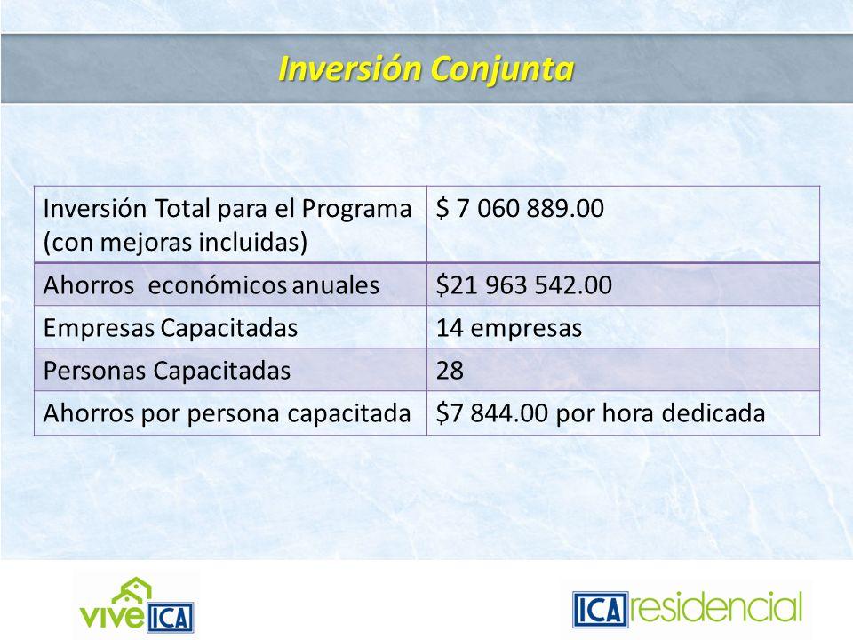 Inversión Conjunta Inversión Total para el Programa
