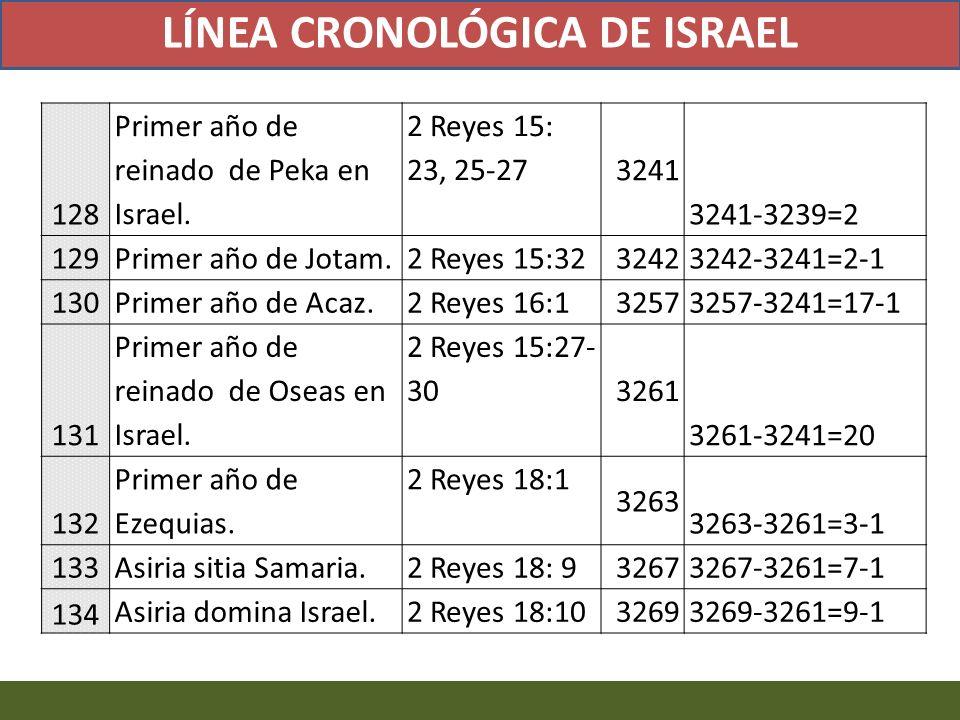 LÍNEA CRONOLÓGICA DE ISRAEL