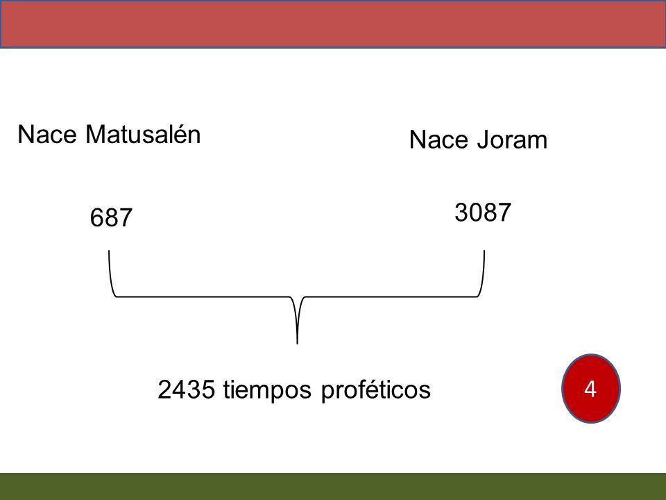 Nace Matusalén Nace Joram 3087 687 4 2435 tiempos proféticos