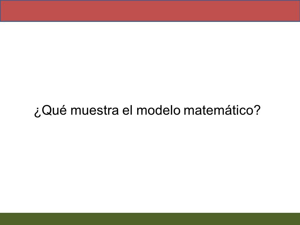 ¿Qué muestra el modelo matemático