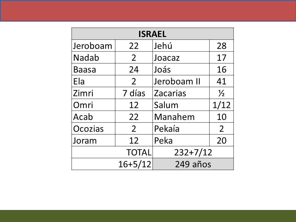 ISRAEL Jeroboam. 22. Jehú. 28. Nadab. 2. Joacaz. 17. Baasa. 24. Joás. 16. Ela. Jeroboam II.