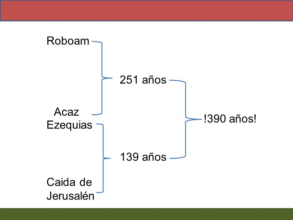 Roboam 251 años Acaz !390 años! Ezequias 139 años Caida de Jerusalén