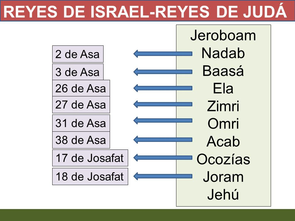 REYES DE ISRAEL-REYES DE JUDÁ