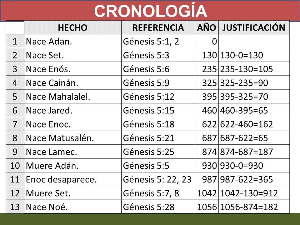 CRONOLOGÍA HECHO REFERENCIA AÑO JUSTIFICACIÓN 1 Nace Adan.