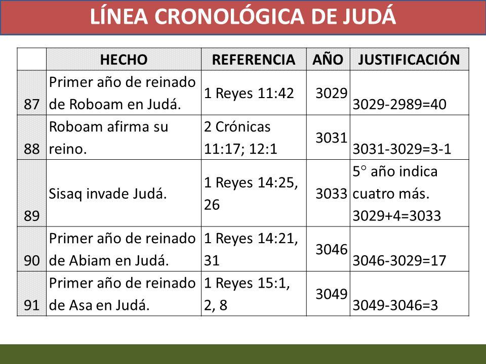 LÍNEA CRONOLÓGICA DE JUDÁ
