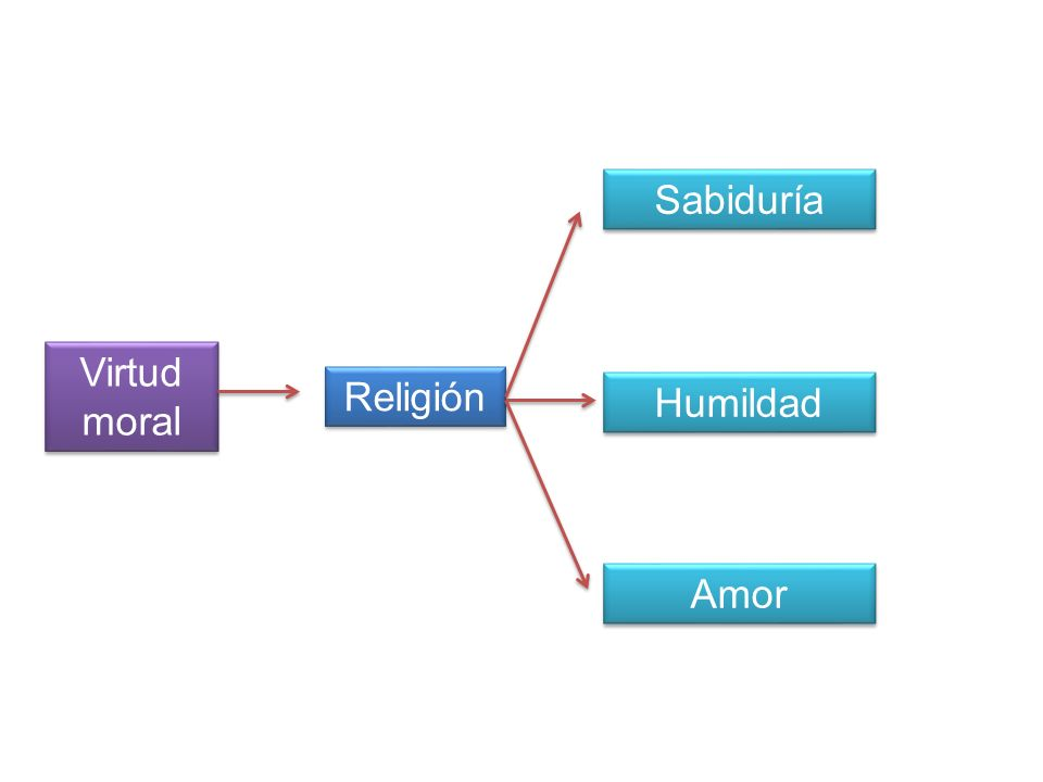 Sabiduría Virtud moral Religión Humildad Amor