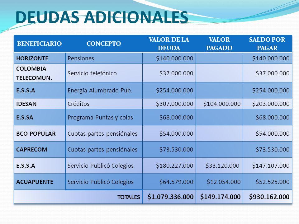DEUDAS ADICIONALES $1.079.336.000 $149.174.000 $930.162.000 HORIZONTE