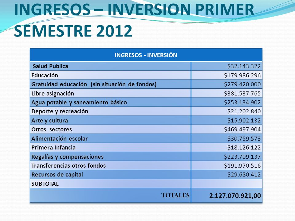INGRESOS – INVERSION PRIMER SEMESTRE 2012