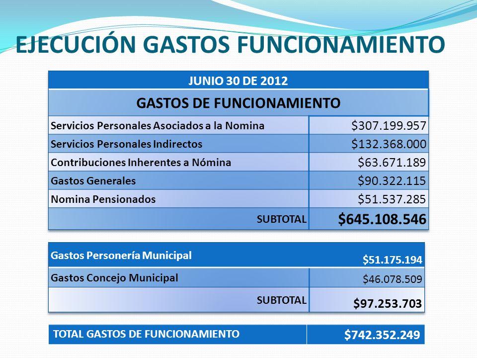 EJECUCIÓN GASTOS FUNCIONAMIENTO