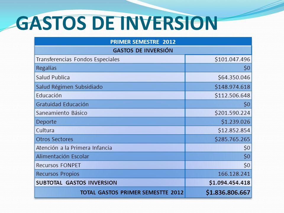GASTOS DE INVERSION $1.836.806.667 PRIMER SEMESTRE 2012